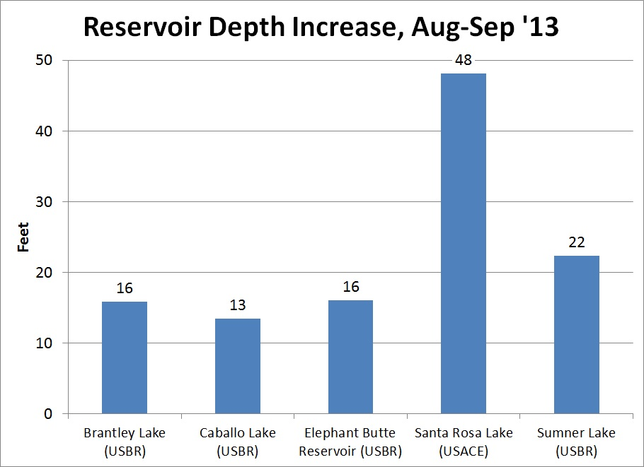 reservoir_depth