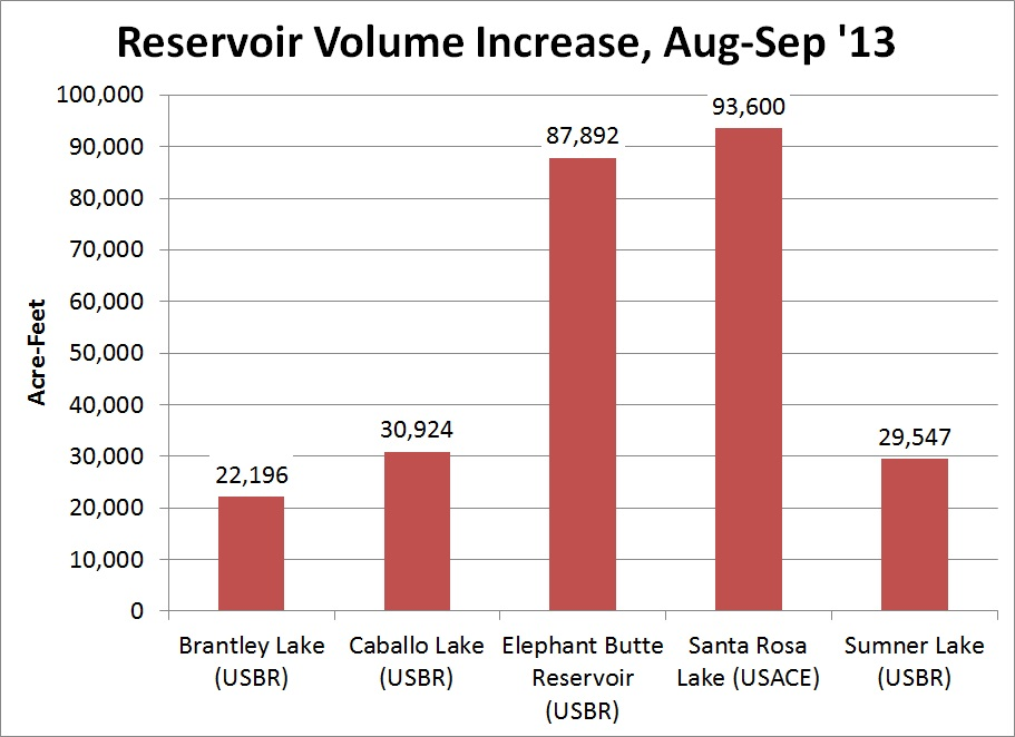 reservoir_volume